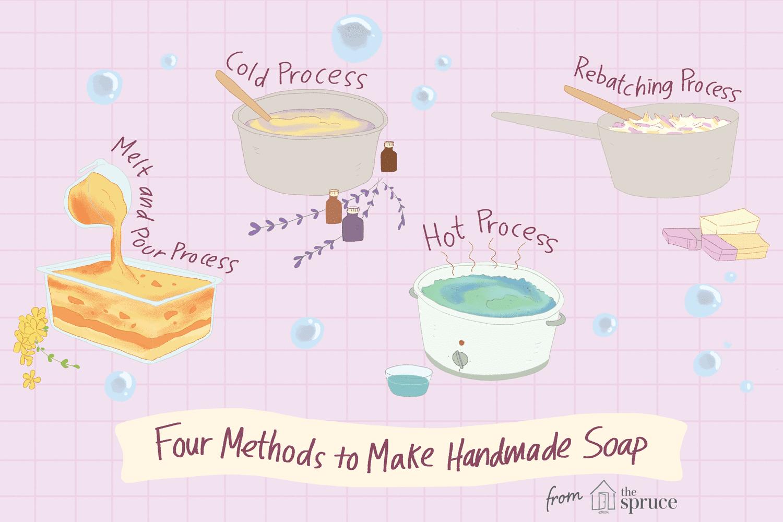 https://www.sudsandscents.com/wp-content/uploads/2021/02/SPR_517084-how-to-make-soap-5acf73dfc6733500372cbb73.png